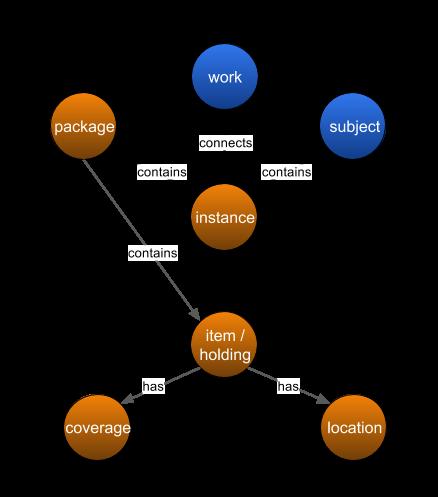 Entitätstypen des Codex Datenmodells