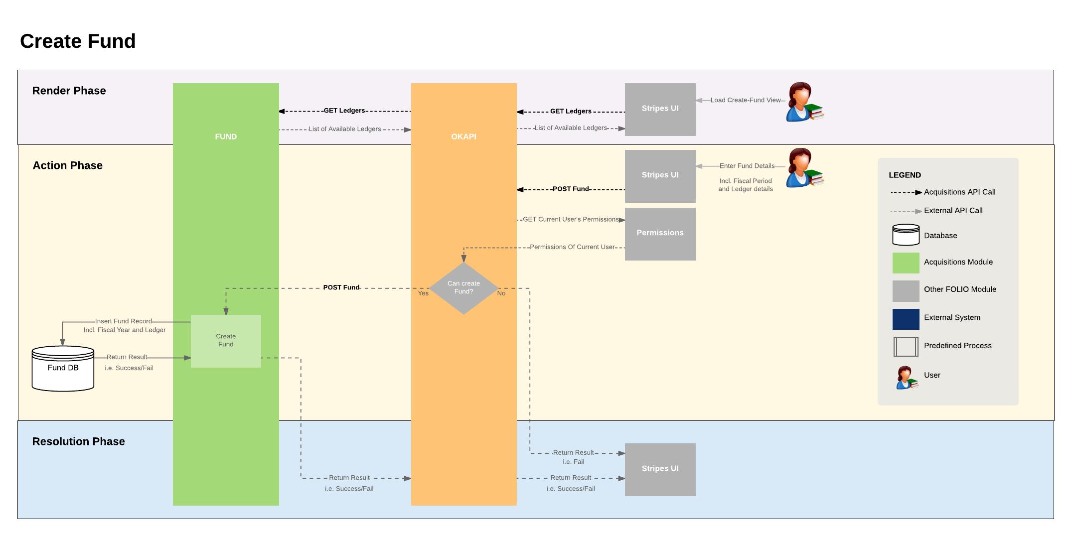 Acquisitions finance module resource management folio wiki erd entity relationship diagram ccuart Images
