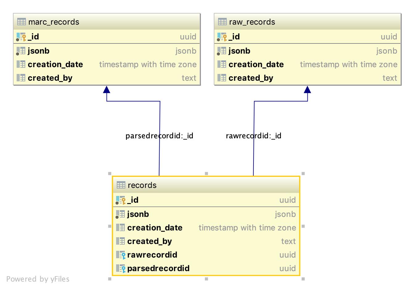 Data Import performance of retrieving source records - Folio